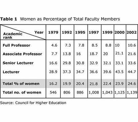 Table 1: Women as Percentage of Total Faculty Members