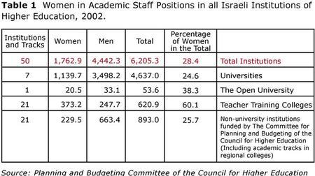 Table 1: Women in Academic Staff Positions in all Israeli Institutions of Higher Education, 2002