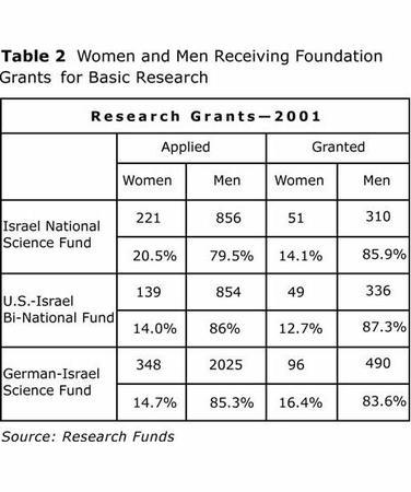 Table 2: Women and Men Receiving Foundation Grants for Basic Research