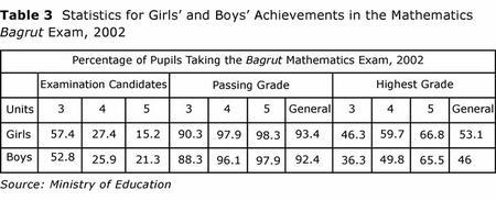 Table 3: Statistics for Girls' and Boys' Achievements in the Mathematics Bagrut Exam, 2002