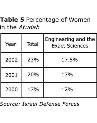 Table 5: Percentage of Women in the Atudah